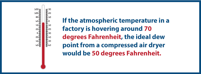 ideal-dew-point-for-compressed-air-dryer-is-50-degrees-fahrenheit