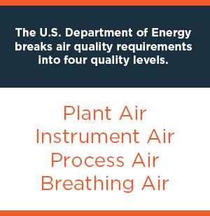 air quality levels