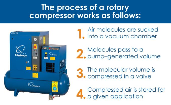 2-rotary-compressor-steps