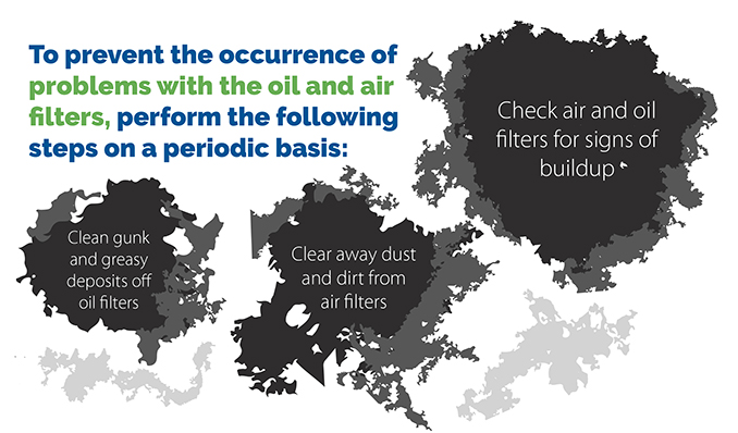 steps to prevent the occurrence of problems with the oil and air filters