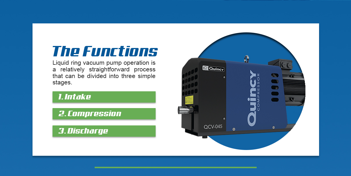 the functions include 1. intake 2. compression and 3. discharge