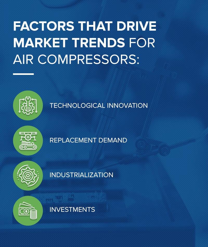 Factors that drive market trends for air compressors
