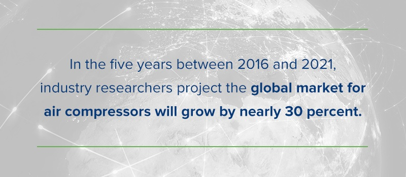 between 2016 - 2021. researchers project the global market for air compressors will grow by nearly 30 percent