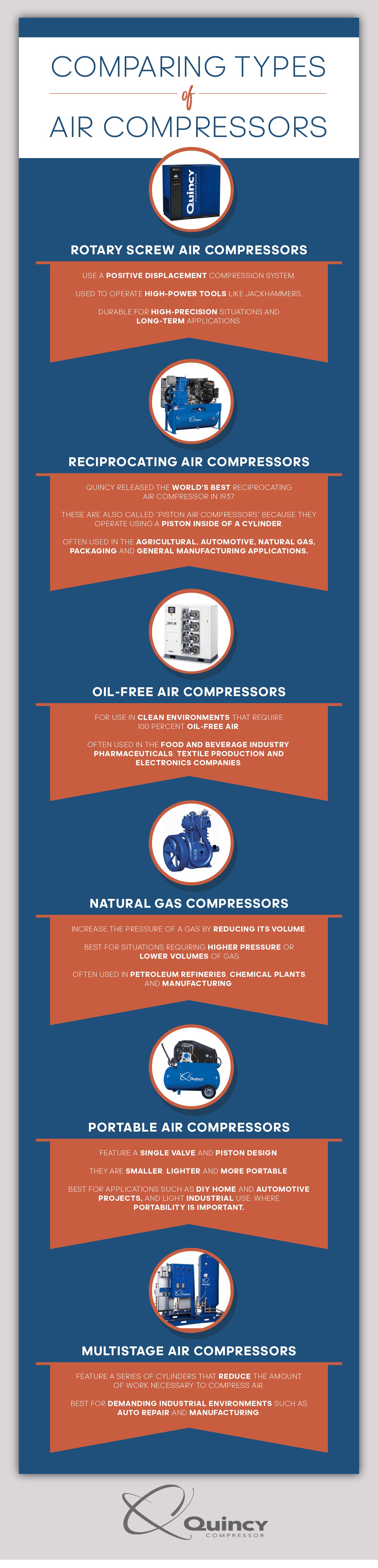 comparing air compressor types