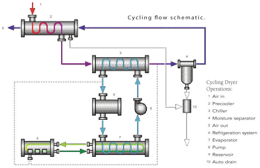 Cycling flow schematic