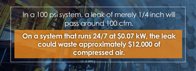 in a 100 psi system, a leak of merely 1/4 inch will pass around 100 cfm.