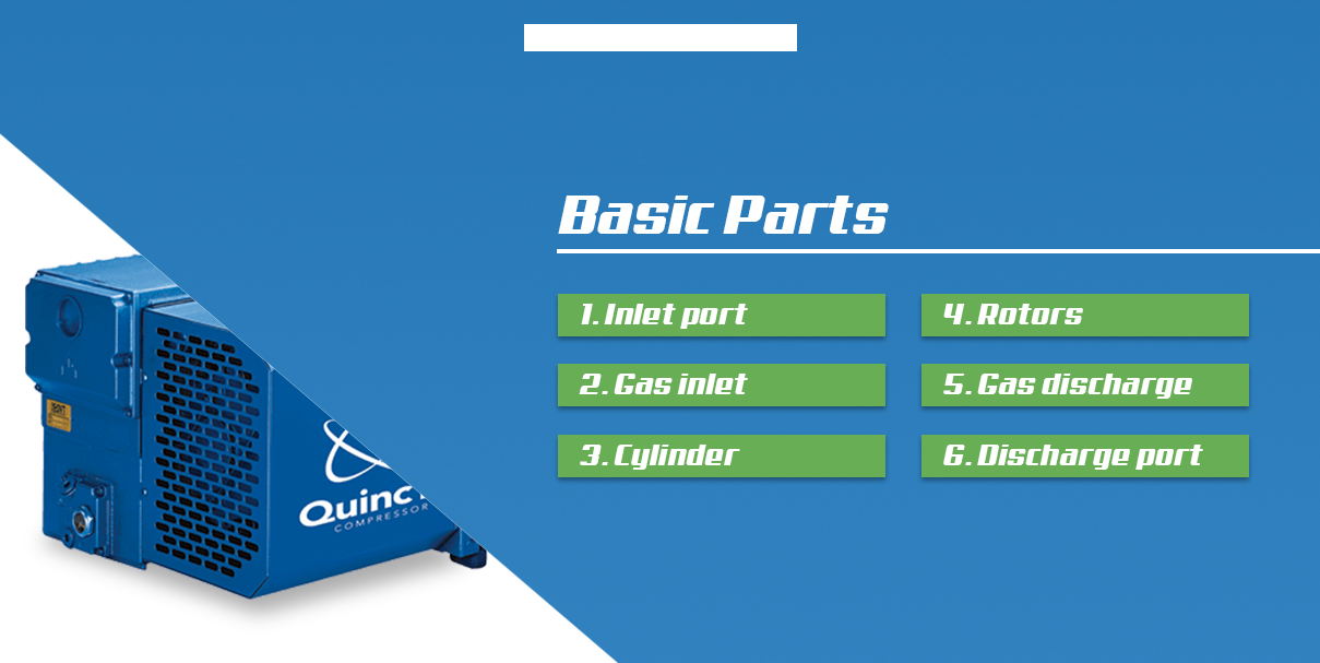 the basic parts include an inlet port, gas inlet, cylinder, rotors, gas discharge and discharge port