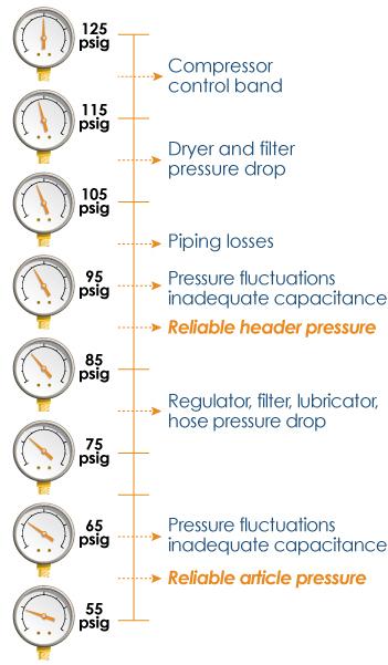 4-psig-chart
