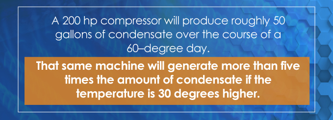 A 200 hp compressor will produce roughly 50 gallons of condensate over the course of a 60-degree day.